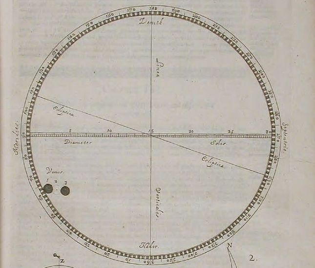 Jeremiah Horrocks' observation of the 1639 transit of Venus, as published by Johannes Hevelius with Horrocks' Venus in sole visa in 1662.